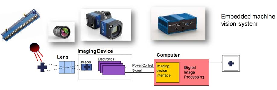 embedded machine vision system chart
